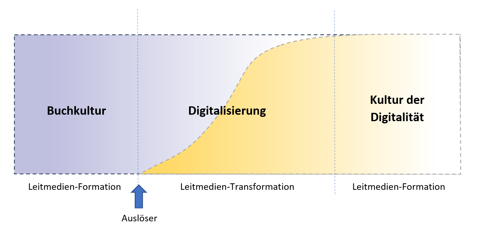 Leitmedientransformation